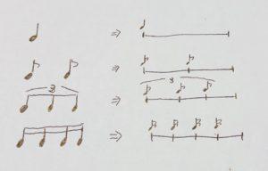 音符の長さの比較